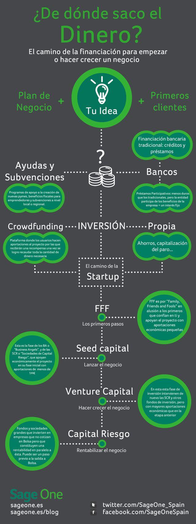 ¿Dónde encuentra dinero un emprendedor? Buenas ideas para iniciar o crecer tu negocio