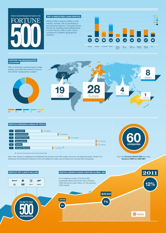 12% of Global Fortune 500 companies are using Kentico CMS! Who are they? In which industries do they work and where? Check out or new infographics about the adoption of Kentico CMS/EMS by the world's biggest enterprises.