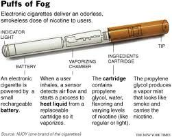 Laser Treatment to Stop Smoking - Effectiveness and Cost