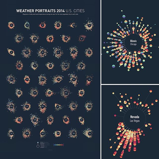 Weather Portraits 2014: U.S. Cities Diagrams of daily wind and temperatures…