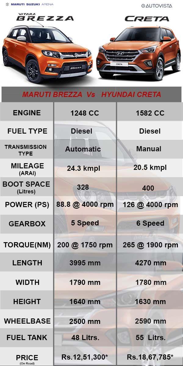 Maruti Suzuki Vitara Brezza Vs Hyundai Creta Comparison In 2020 Hyundai Suzuki Brezza