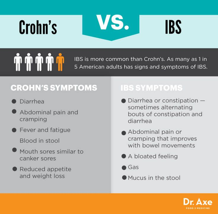 How To Treat Crohn Disease With Natural Remedies