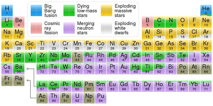 Elemental origins