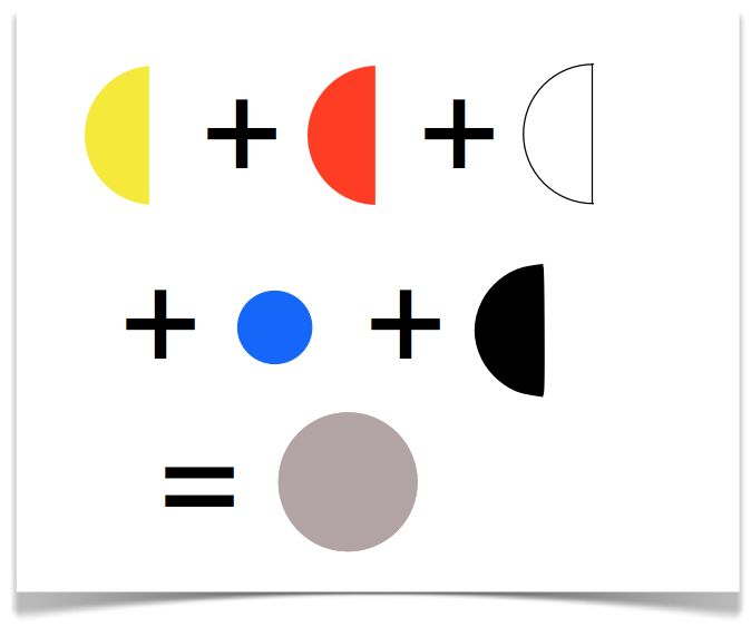 So Where Does Greige Fit In To Grey Down Beige You Simply Add Black Because The White Is Already Present Let S Define As Whi Colors Pinte