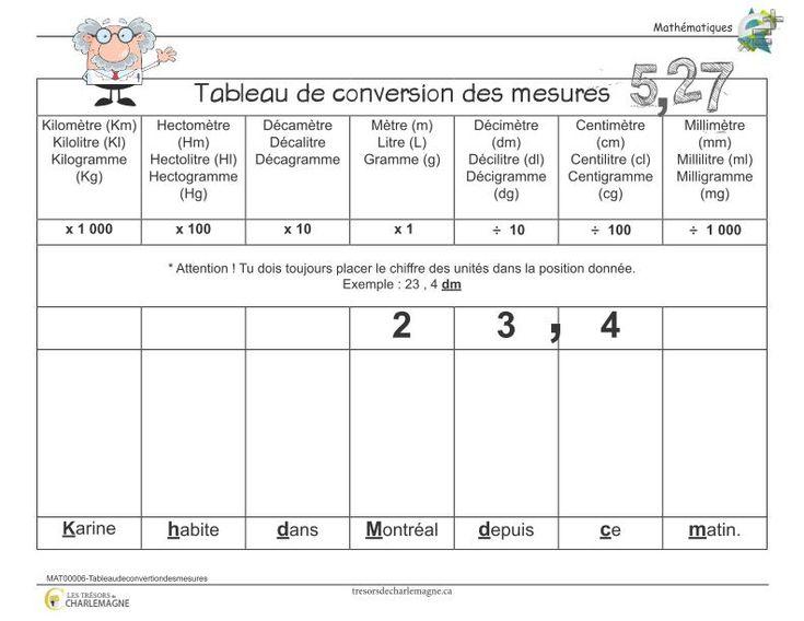 1000 id es sur le th me conversions de mesures sur for Tableau des mesures en cuisine