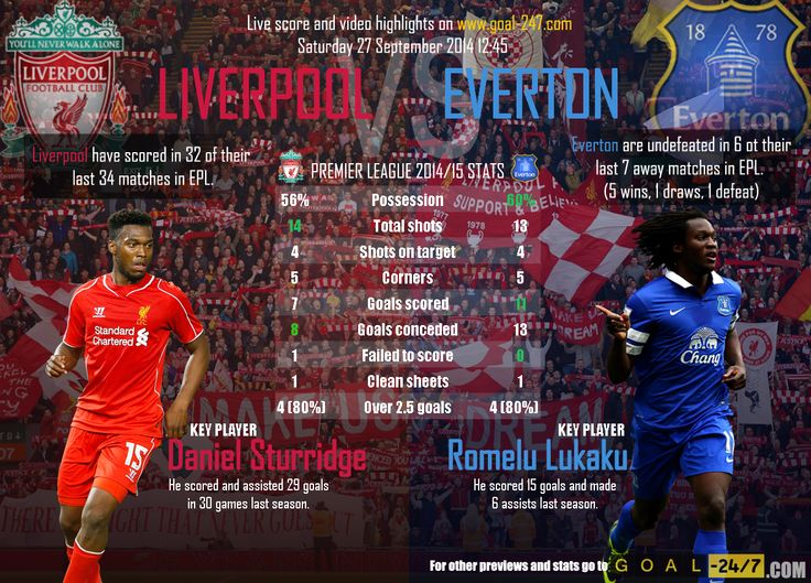LIVERPOOL v EVERTON: Premier League, Matchday 6 Saturday 27 September 2014 12:45  Match preview: http://www.goal-247.com/Preview/3100/PremierLeague/Liverpool-F.C.-Everton-F.C./Saturday-September-27-12-45  All goals and live highlights in real time only on http://www.goal-247.com/
