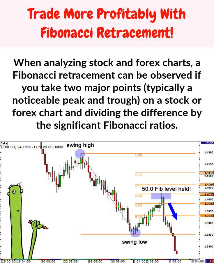 In Technical Analysis A Fibonacci Retracement Is Created By