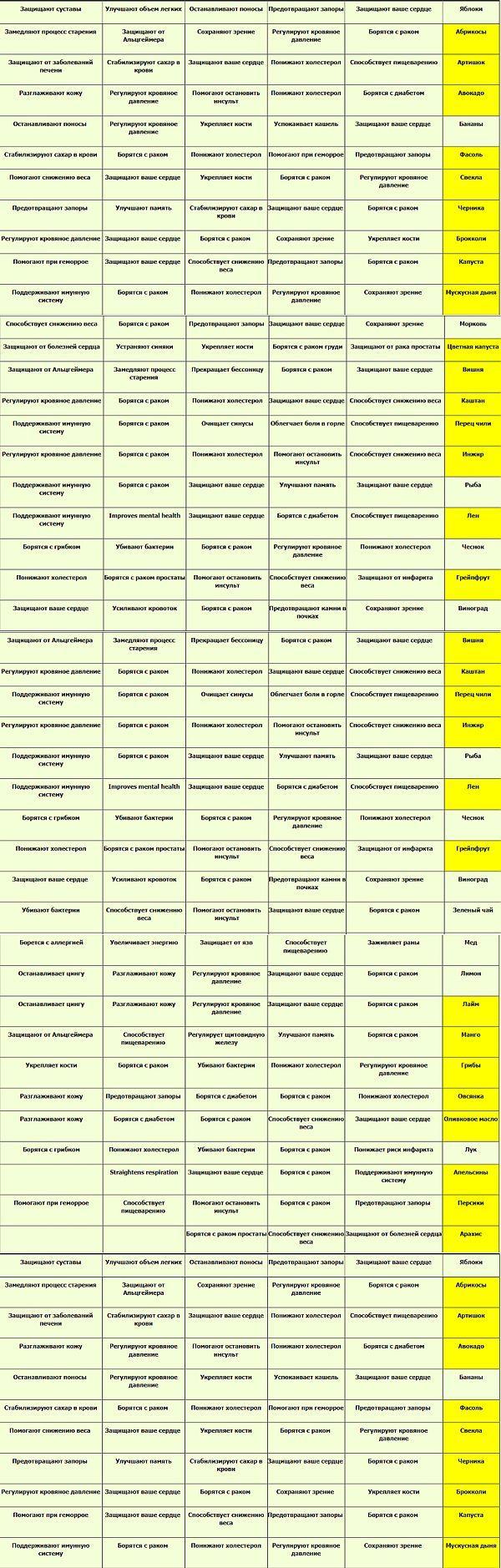 Потрясающая таблица для нашего здоровья. | здоровье | Постила