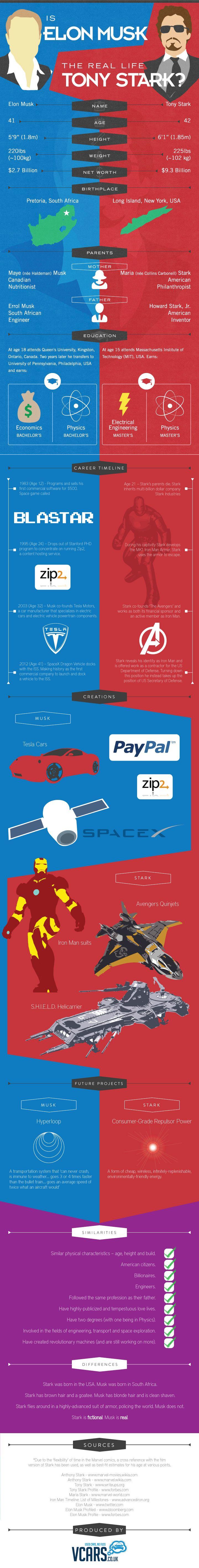 Infographic: Is Elon Musk the Real Life Tony Stark?