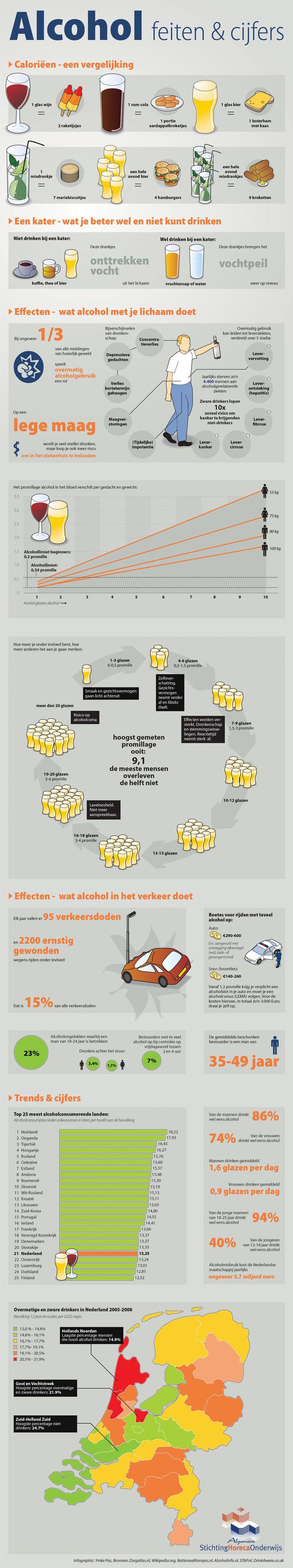 Alcohol feiten (via Algemene Stichting Horeca Onderwijs)