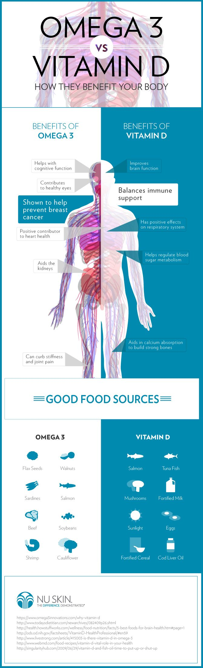 Vitamin D vs Omega 3, The Surprising Benefits You May not be Aware of. #NuSkin