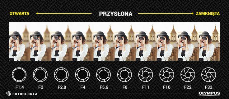 Przysłona w obiektywie decyduje o tym, ile światła wpadnie do naszego aparatu podczas wykonywania zdjęcia. W tym poradniku tłumaczymy czym jest przysłona i głębia ostrości i jak je wykorzystywać w fotografii.