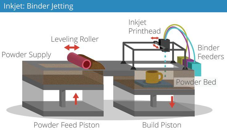 Inkjet 3D Printing Inkjet printing, Inkjet, 3d printing