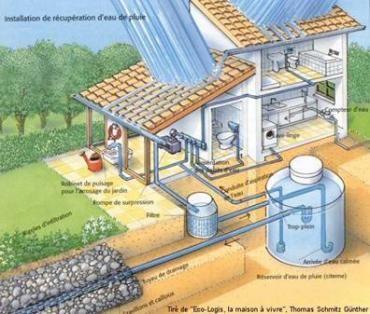 1000 id es sur le th me collecte d 39 eau de pluie sur pinterest cuves d 39 eau de pluie cha nes de - Systeme recuperation eau de pluie ...