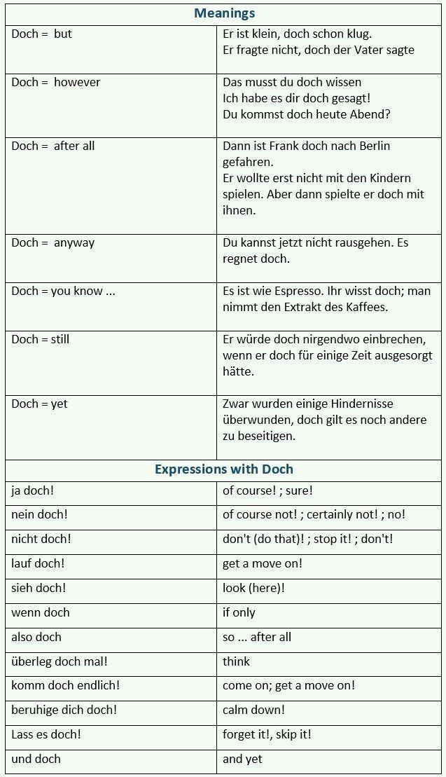 440 best Deutsch Sprechen images on Pinterest | German language ...