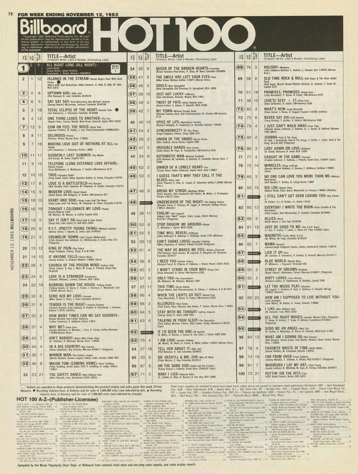 Radio Top 100 Charts