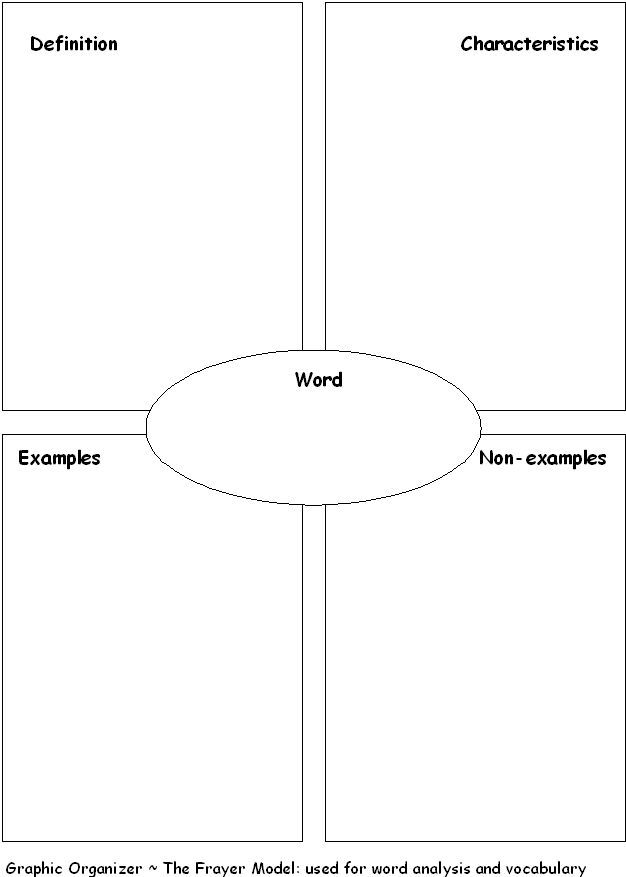 vocabulary frayer model graphic organizer