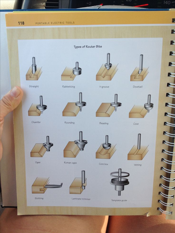 Router bits - Illustrations like this are easily accessible in your shop reference binder (every shop needs at least one!). Other ideas for binders: project plans, stain charts, glues and how to select the right one, paint chips & accompanying info from around the house, fastener charts, photos of projects from step 1 thru step . . ., etc.