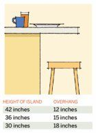 Kitchen Numbers: Breakfast Bars and Islands