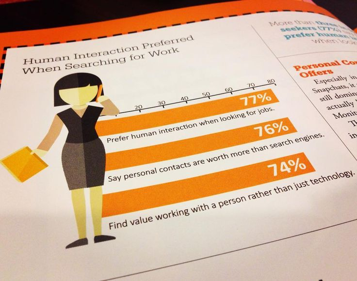 Great graphic and stats from the July/August edition of Staffing Success by The American Staffing Association - 74% of job seekers find value working with a person rather than just technology! Great news for staffing agencies! . . . #kanepartners #recruiterantics #recruiter #recruiters #recruiting #recruit #recruiterlife #staffing #itstaffing #staffingagency #career #resume #interview #statistics #graphics #employment