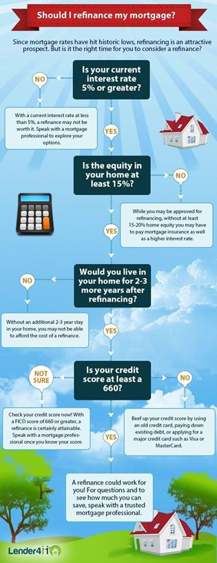 Great idea for marketing a mortgage refinance to customers