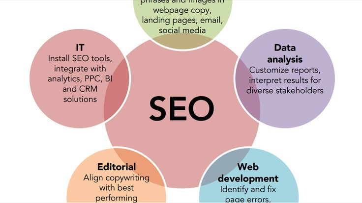 Buyer's Guide: SEO Software Platforms