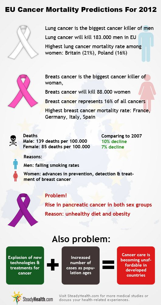 68 best Infographics images on Pinterest Infographics, Healthy - aflac claim form