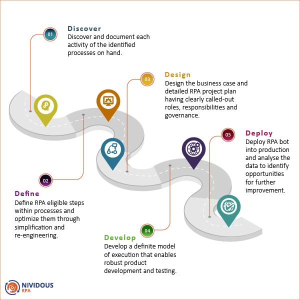 Every organization is assessing the benefits of RPA by