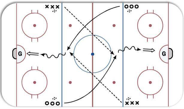 Ice Hockey Drill Diagram With Images Hockey Drills Hockey Ice Hockey