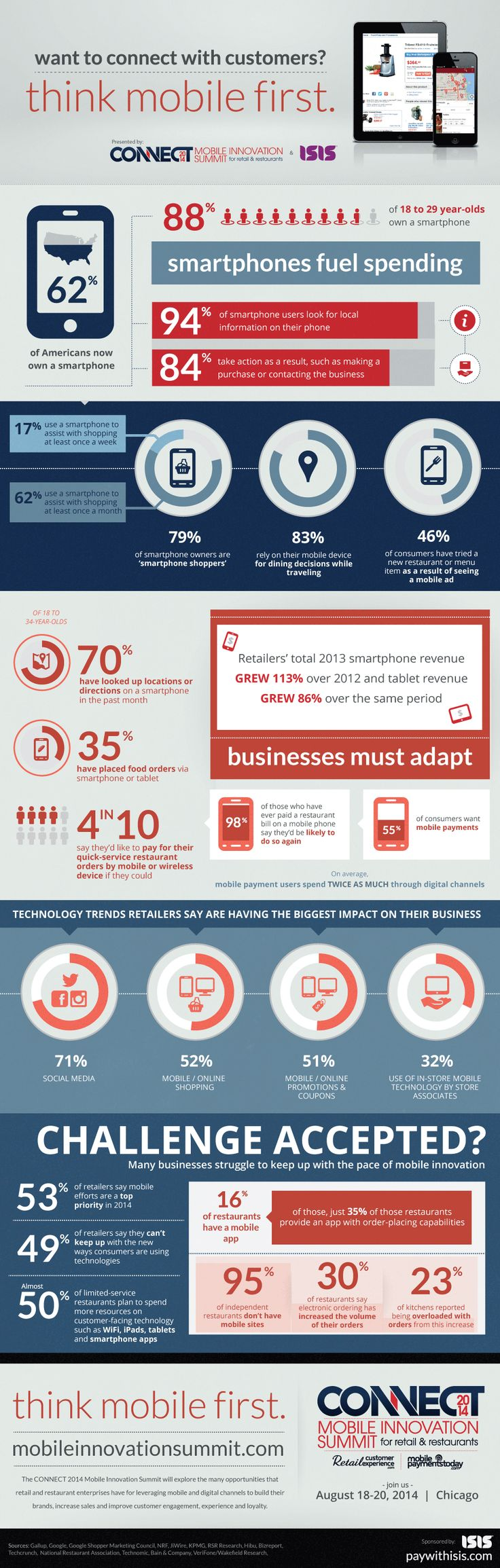 Want to Connect With Customer? Think Mobile First #CustomerExperience #MobileWeb #infographic