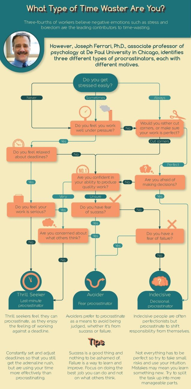 Use This Flowchart to Identify What Type of Procrastinator You Are #Infographic