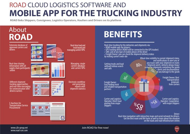 ROAD: Web-platform for Trucking Logistics.   #logistics #supplychain #scm #TMS #transportation #trucking