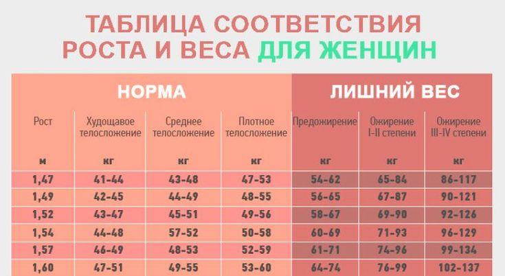 лишний вес узнать
