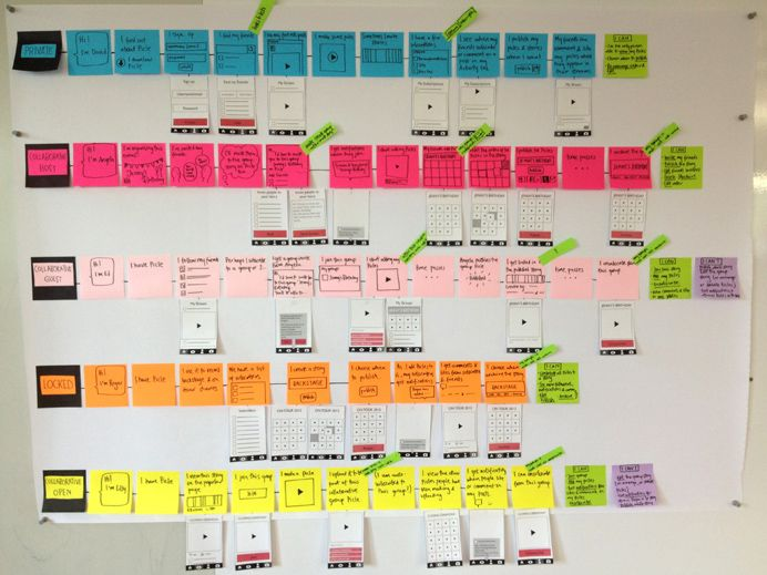 Customer Journey Map example - post-it whiteboard session