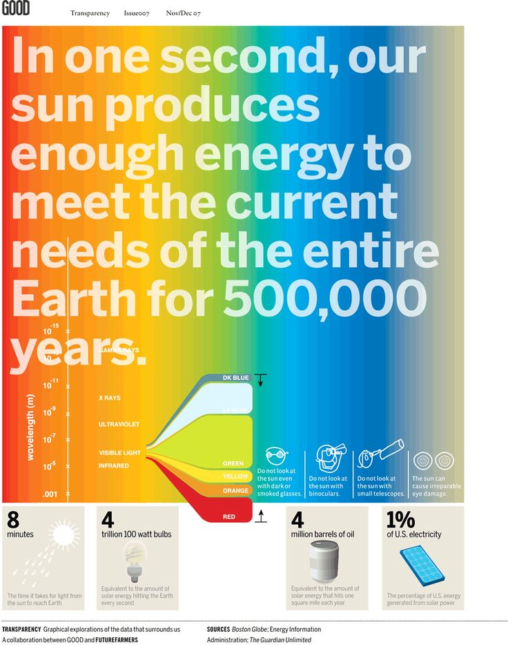 Solar energy put in perspective  www.whitefence.com
