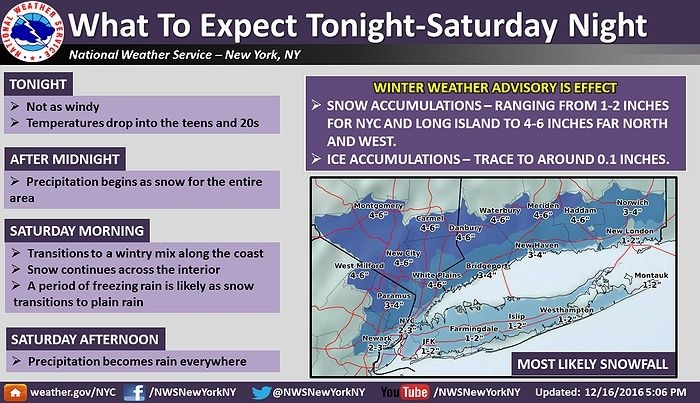The National Weather Service has issued a Winter Weather Advisory and Hazardous Weather Outlook for Long Island and New York City. Both advisories are in effect from 12 AM through 10 AM on Saturday. Expect 1 to 3 inches of snow accumulation, traces of ice accumulation, and potentially dangerous driving conditions. Full report below.