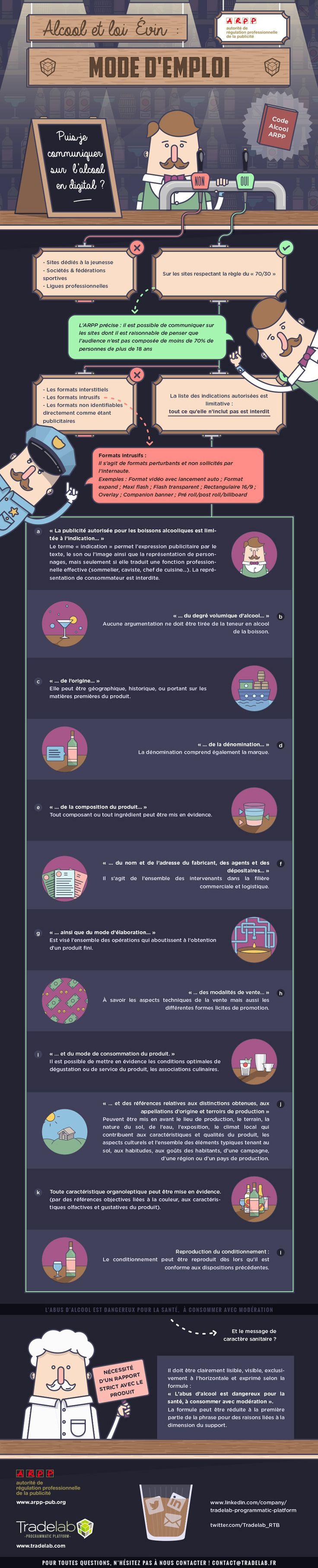 Une infographie qui vous dit tout sur l'alcool, la loi Evin et le digital