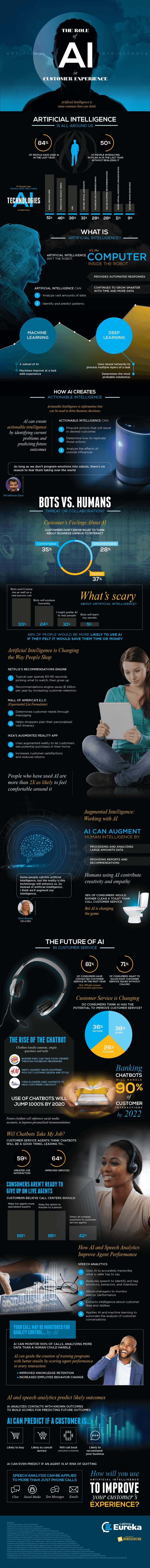 How Artificial Intelligence is Improving Customer Experience [Infographic] | Social Media Today