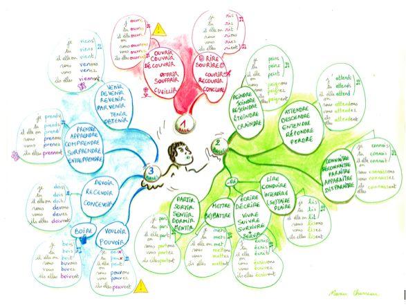 carte-heuristique : conjugaison verbes 1-2-3ème groupe