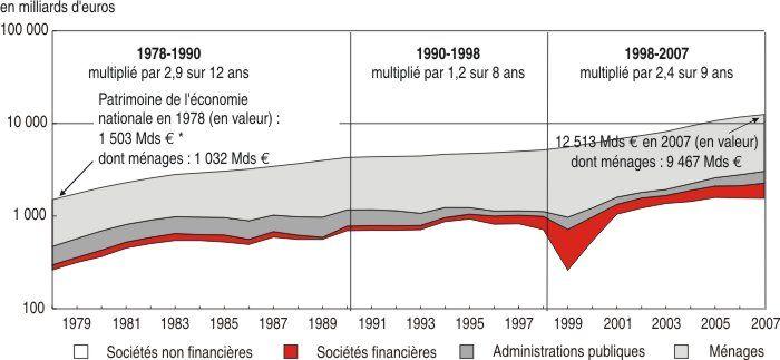 Le patrimoine économique national de 1978 à 2007   Insee