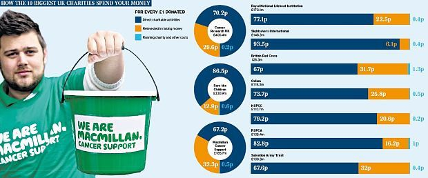Find out exactly how charities spend your money - Telegraph