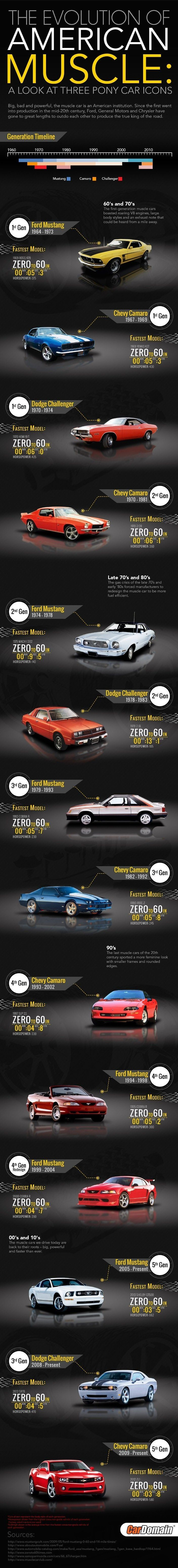 The Evolution of the American Muscle Car: Ford, General Motors, and Chrysler have gone to great lengths to outdo each other to produce the true king of the road.  Timeline of the Mustang, Camaro, & Challenger.  Automotive Service Garage Sarasota FL  - Info-graphic from http://visual.ly/evolution-american-muscle-look-three-pony-car-icons