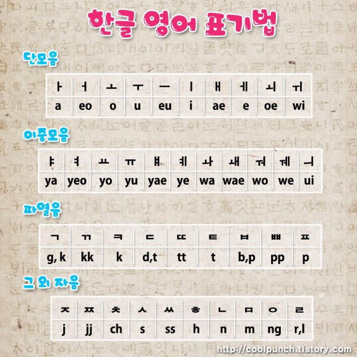 Hangul alphabet : Korean fever : Pinterest : Alphabet