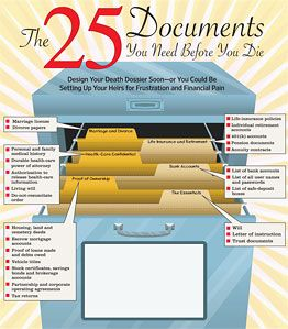 25 documents you need before you die -- be prepared.  This has been on my list for years.