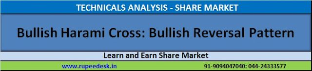 Stock Market Training - Chennai: What is Bullish Harami Cross: Bullish Reversal Pat...