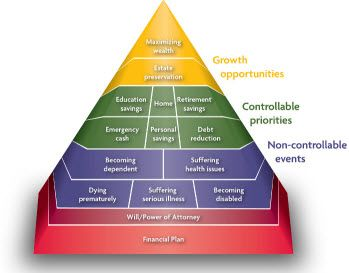 Sun Life Financial planning pyramid