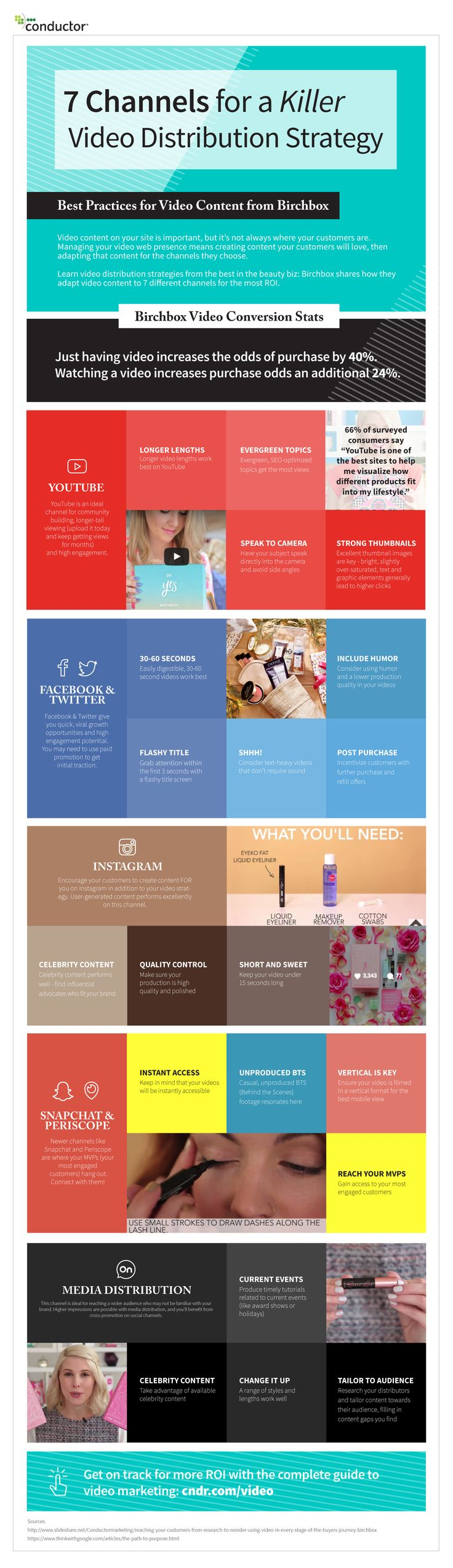 7 Channels for a killer Video Distribution Strategy from Birchbox. Best Practices for Video Content Infographic