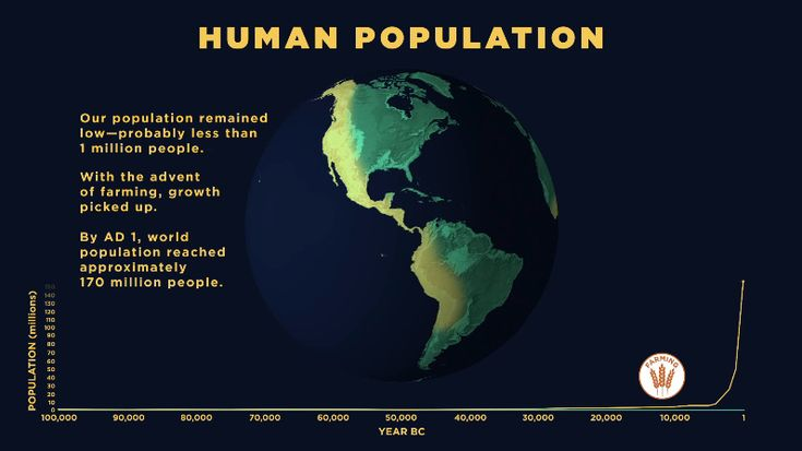 Exponential growth in human population came from the benefits from farming, compounded by improvements in living standards, sanitation, and medicine that resulted from the Industrial Revolution.