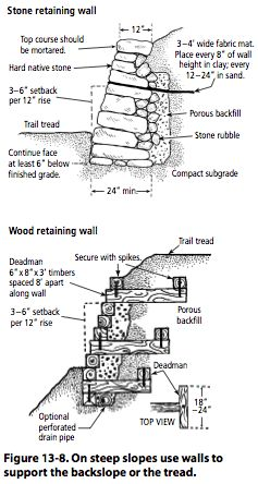 Best 25 gabion retaining wall ideas on pinterest gabion for Cost of building on a steep slope