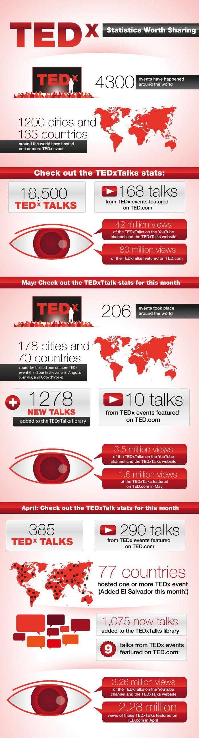 #TEDx Statistics Worth Sharing. #TED #infographic #TEDxSummit #videos